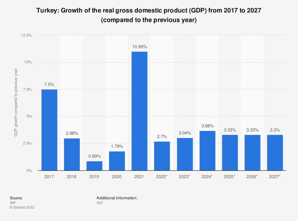 Statistic: Turkey: Growth of the real gross domestic product (GDP) from 2009 to 2021 (compared to the previous year) | Statista