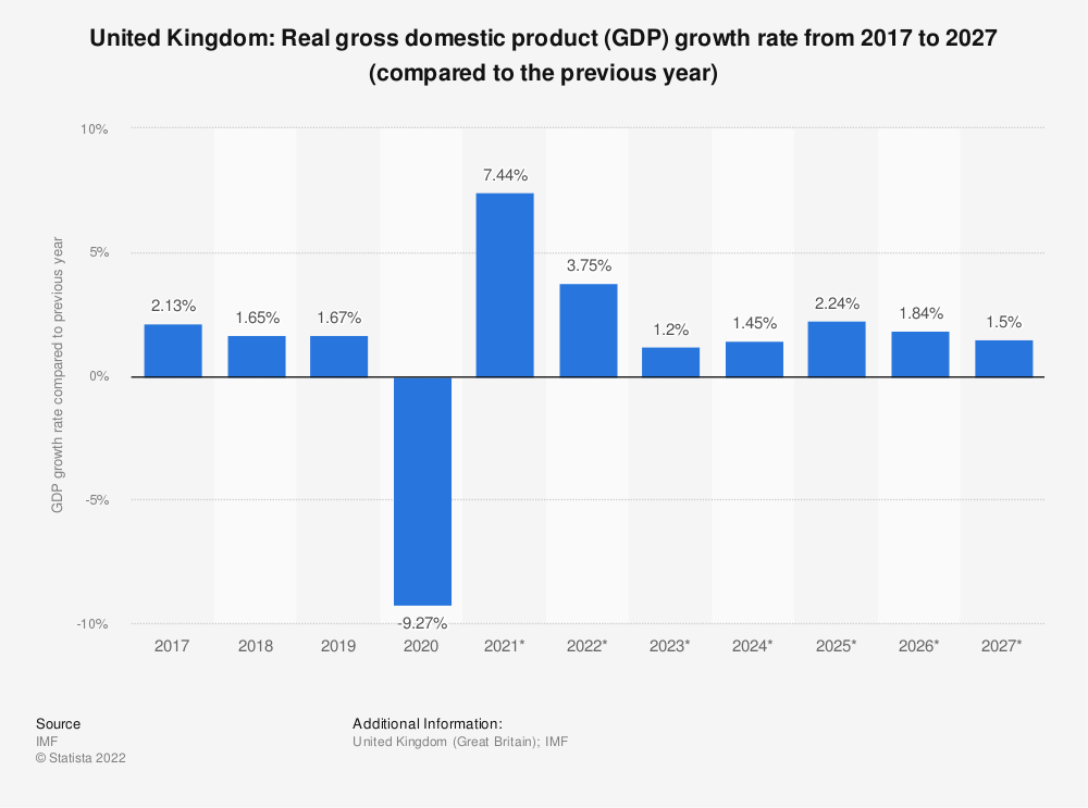 Statistic: United Kingdom: Real gross domestic product (GDP) growth rate from 2014 to 2024 (compared to the previous year) | Statista