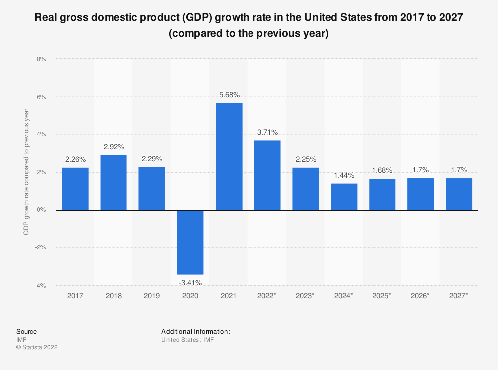 Statistic: Real gross domestic product (GDP) growth rate in the United States from 2014 to 2024 (compared to the previous year) | Statista