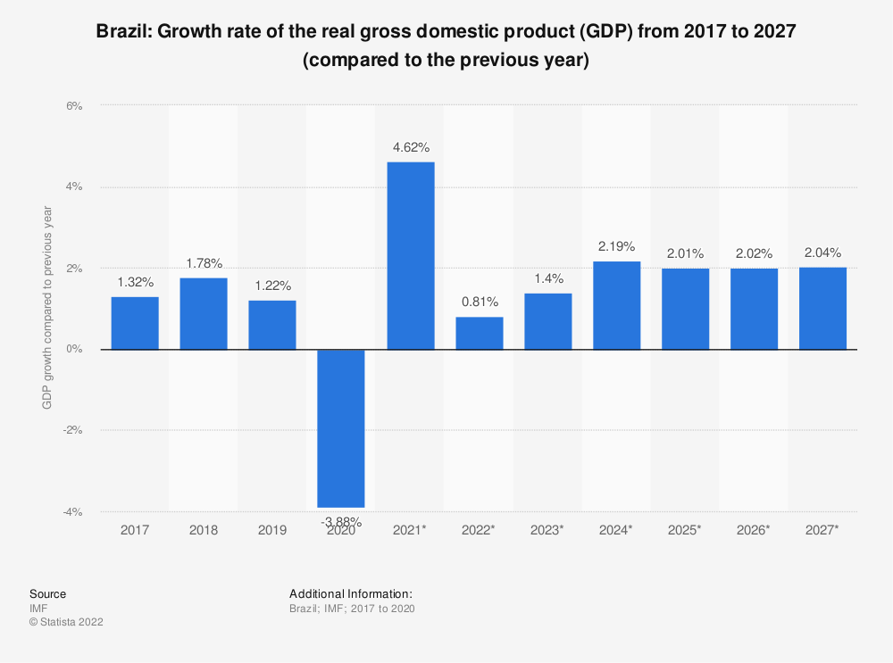 Statistic: Brazil: Growth rate of the real gross domestic product (GDP) from 2010 to 2020 (compared to the previous year) | Statista