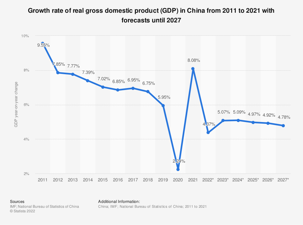 Statistic: China: growth rate of real gross domestic product (GDP) from 2011 to 2024 | Statista