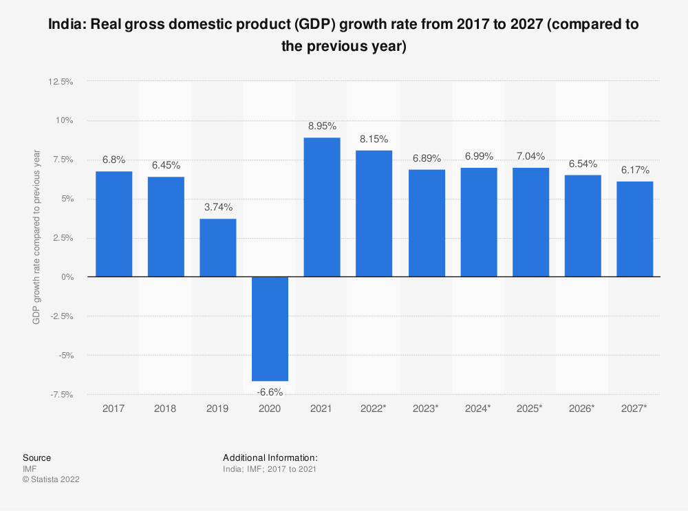 Statistic: India: Real gross domestic product (GDP) growth rate from 2014 to 2024 (compared to the previous year) | Statista