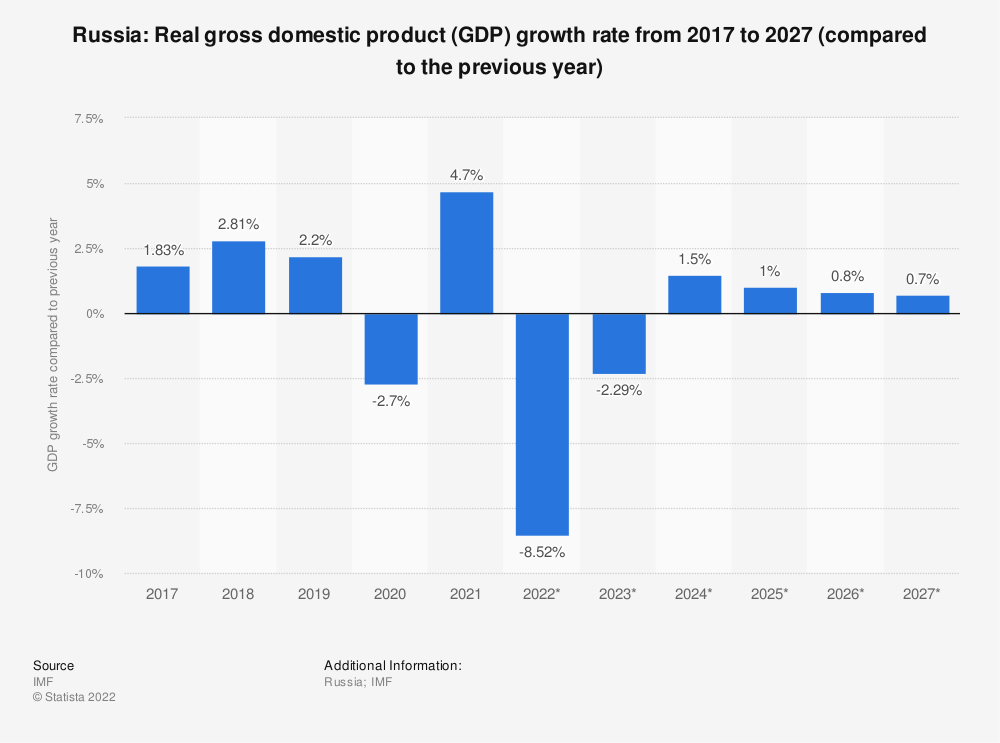 Statistic: Russia: Real gross domestic product (GDP) growth rate from 2014 to 2024 (compared to the previous year) | Statista