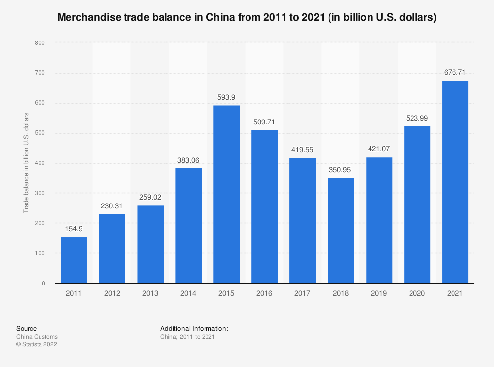 Statistic: China: merchandise trade balance from 2008 to 2018 (in billion U.S. dollars) | Statista