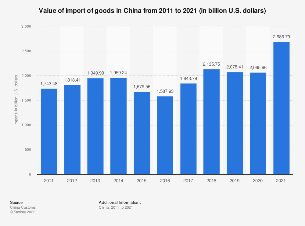 Statistic: Value of import of goods in China from 2009 to 2019 (in billion U.S. dollars) | Statista