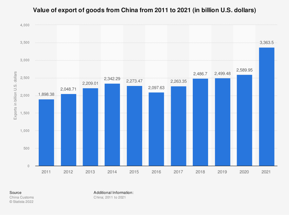 Statistic: China: export of goods from 2008 to 2018 (in billion U.S. dollars) | Statista