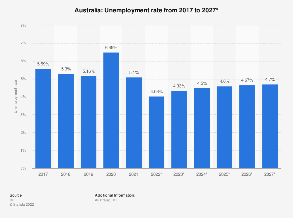 Statistic: Australia: Unemployment rate from 2009 to 2021* | Statista