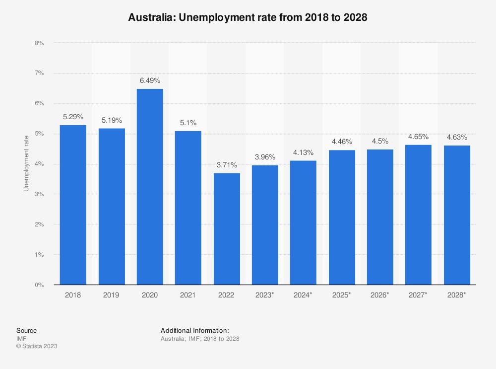 Australia - Unemployment rate 2021 | Statista