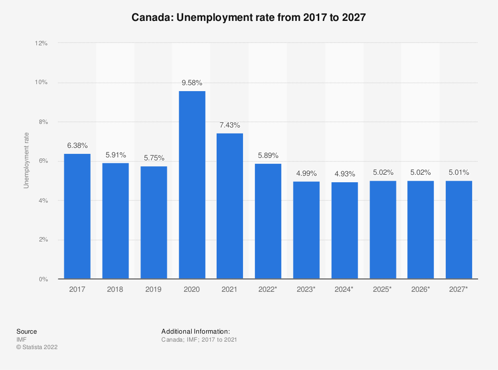 Statistic: Canada: Unemployment rate from 2014 to 2024 | Statista