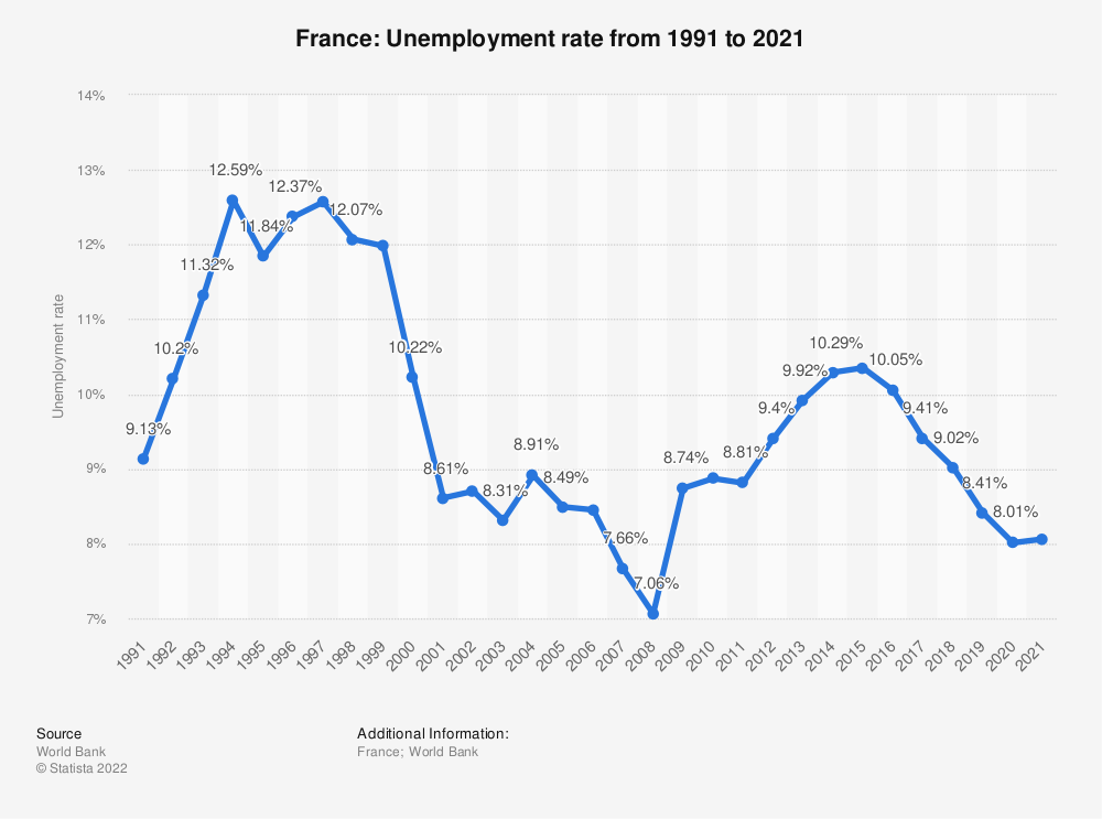 Statistic: France: Unemployment rate from 2007 to 2017 | Statista