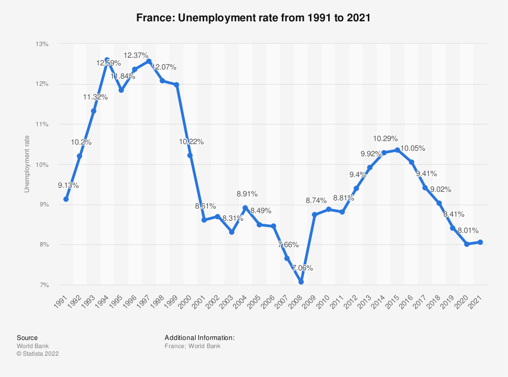 Statistic: France: Unemployment rate from 1999 to 2019 | Statista