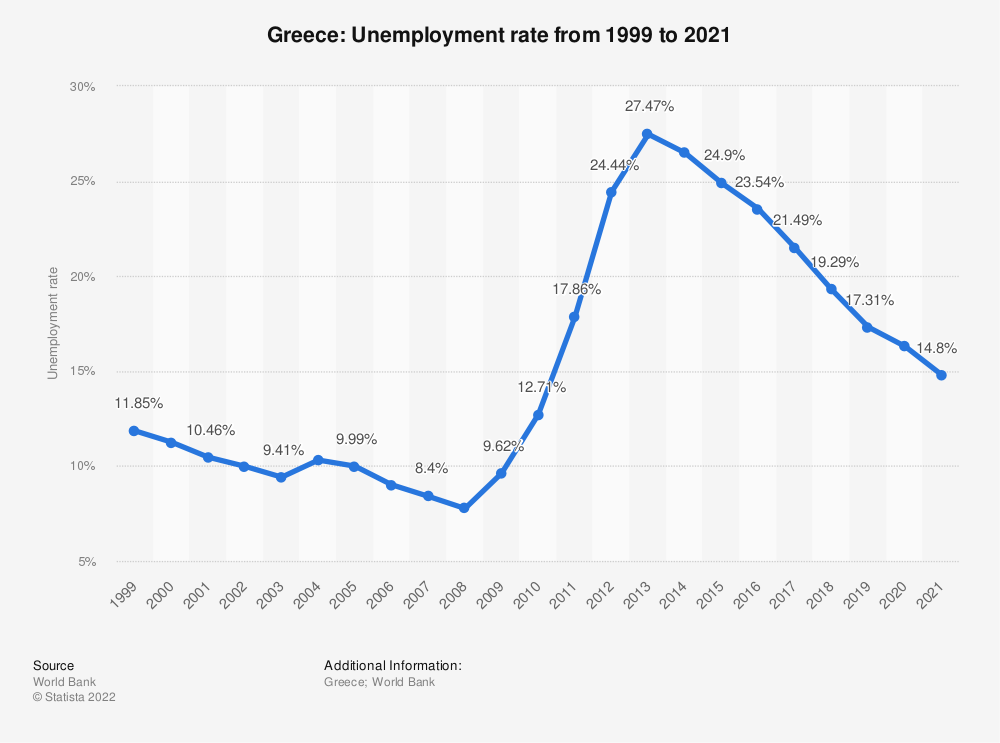 Statistic: Greece: Unemployment rate from 1999 to 2020 | Statista