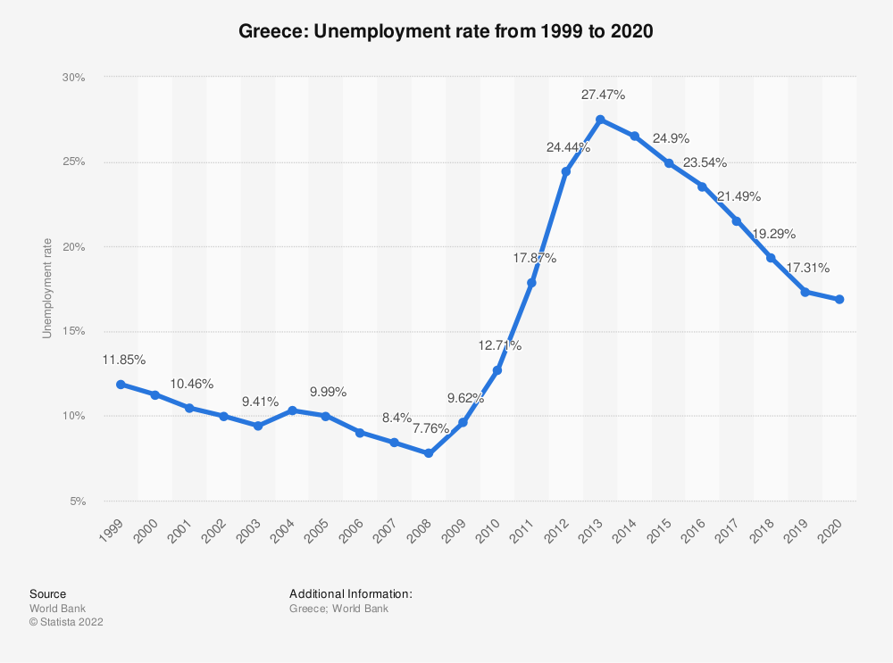 Statistic: Greece: Unemployment rate from 1998 to 2018 | Statista