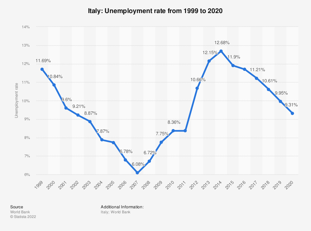 Statistic: Italy: Unemployment rate from 2010 to 2020 | Statista