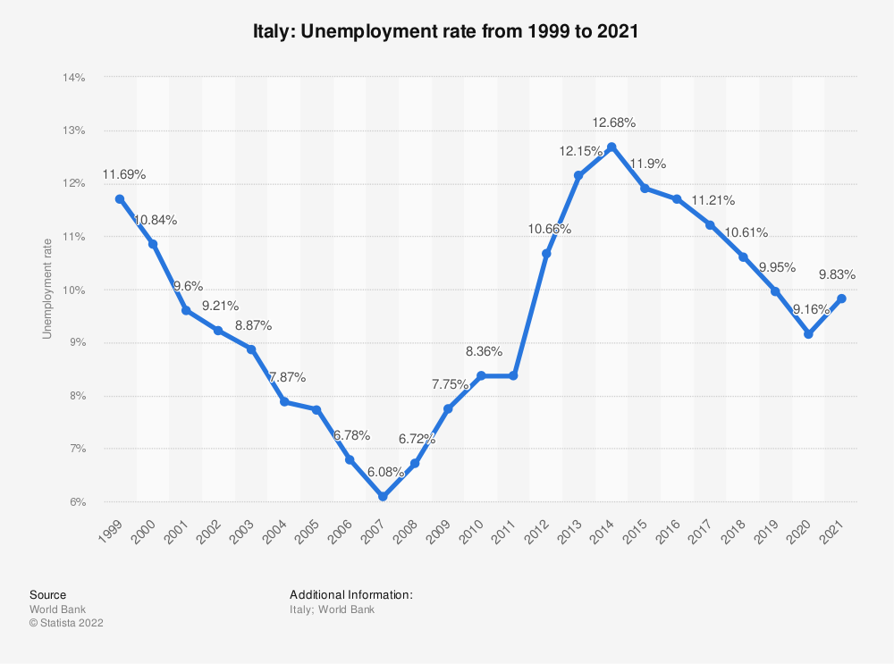 Statistic: Italy: Unemployment rate from 2007 to 2017 | Statista