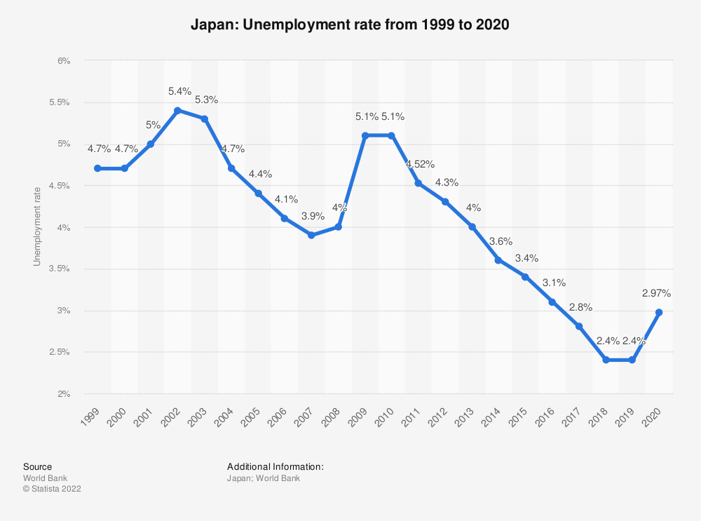 Statistic: Japan: Unemployment rate from 1999 to 2019 | Statista