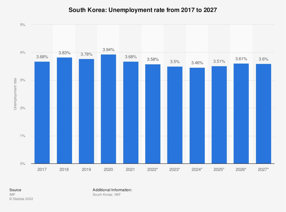 Statistic: South Korea: Unemployment rate from 2014 to 2024 | Statista