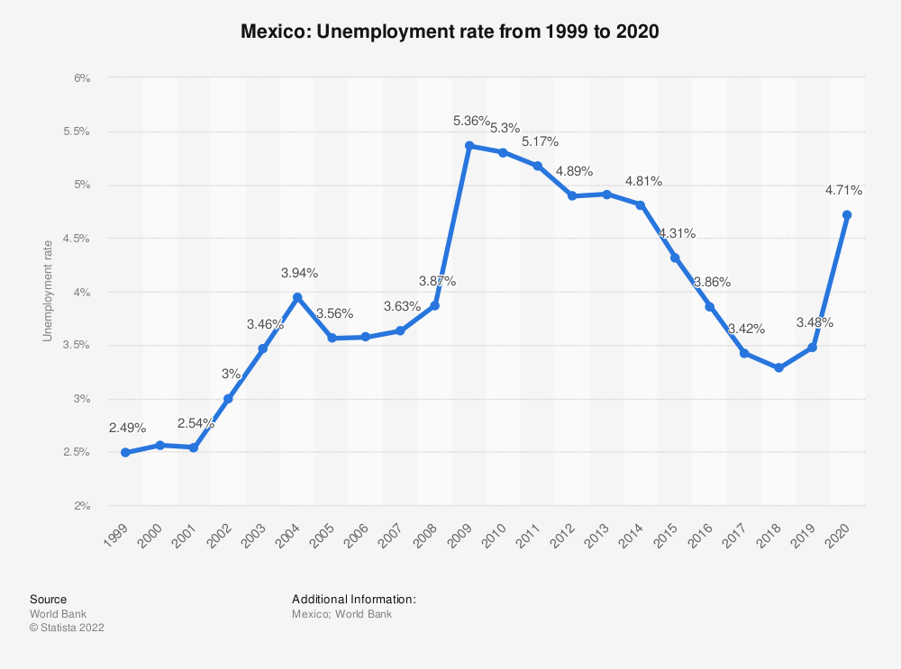 Statistic: Mexico: Unemployment rate from 1999 to 2019 | Statista