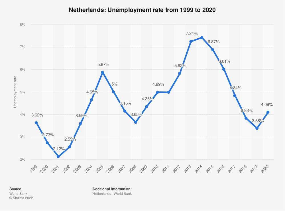 Statistic: Netherlands: Unemployment rate from 1999 to 2020 | Statista
