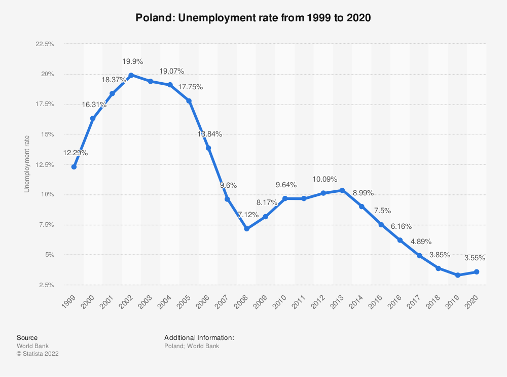 Statistic: Poland: Unemployment rate from 2008 to 2018 | Statista