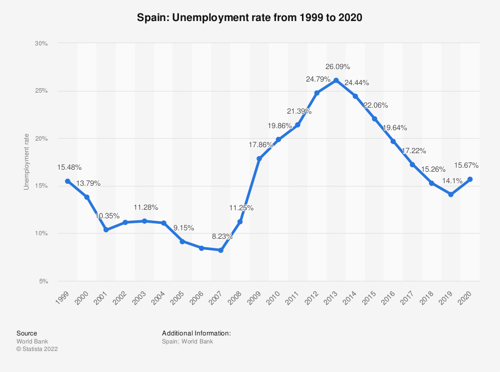 Statistic: Spain: Unemployment rate from 1998 to 2018 | Statista