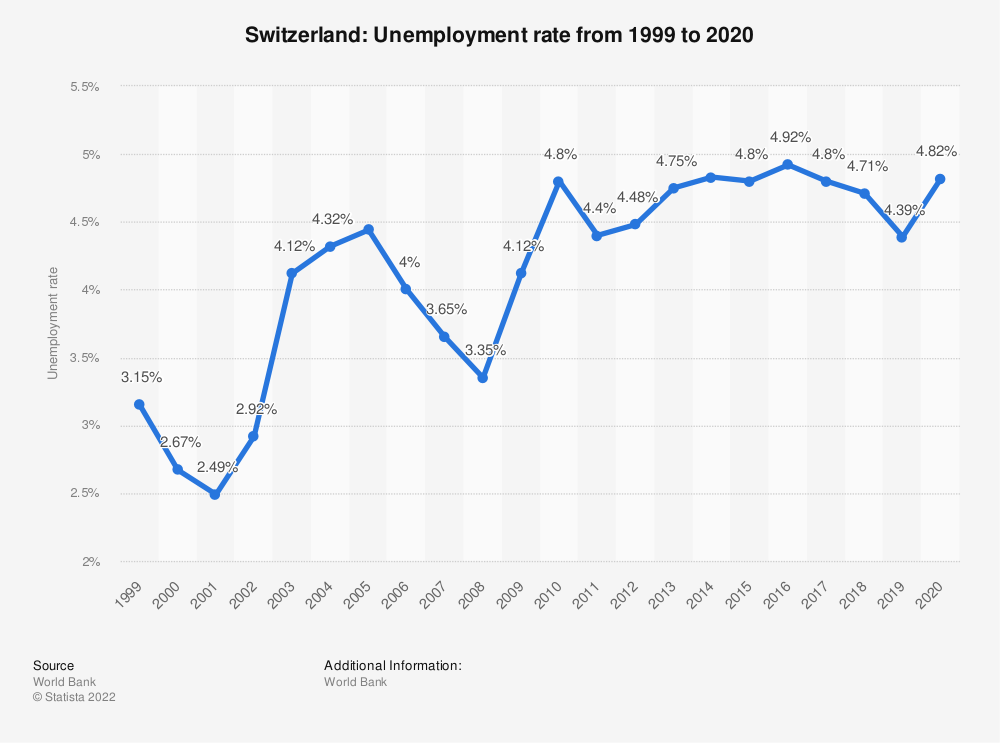 Statistic: Switzerland: Unemployment rate from 2007 to 2017 | Statista