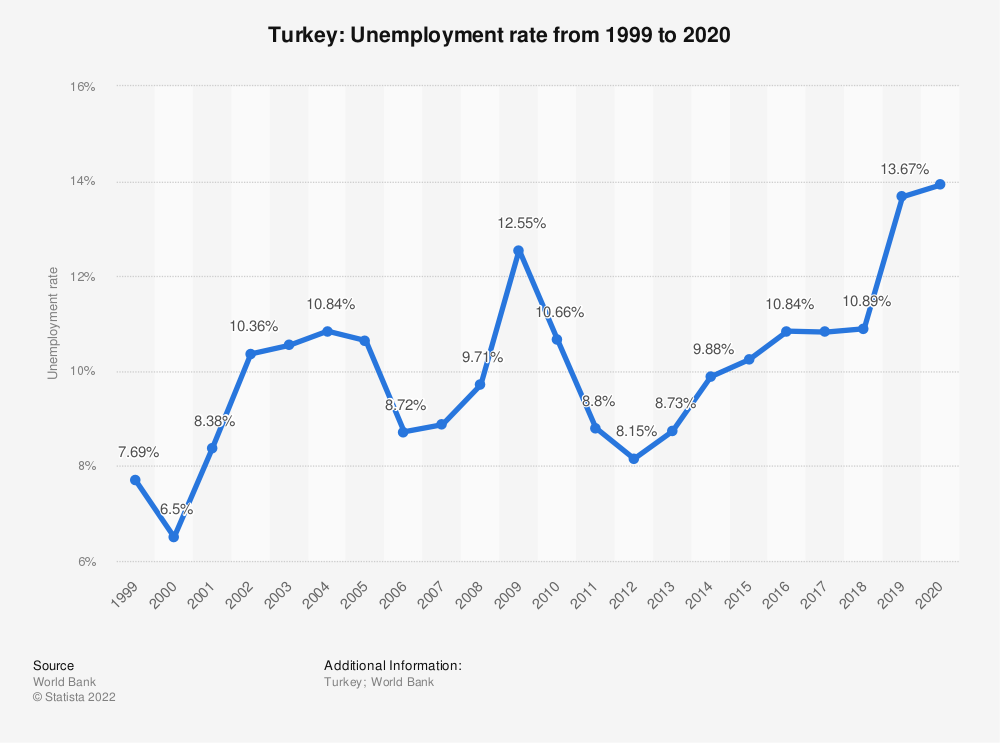 Statistic: Turkey: Unemployment rate from 1998 to 2018 | Statista