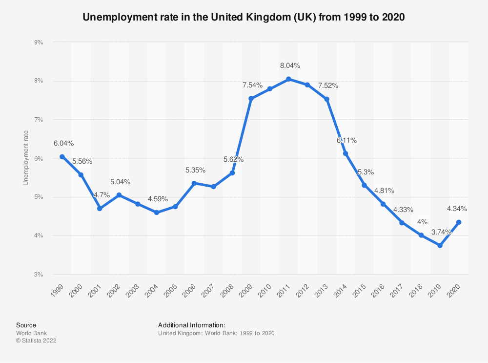 Statistic: Unemployment rate in the United Kingdom (UK) from 1999 to 2019 | Statista