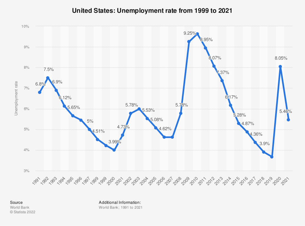 Statistic: United States: Unemployment rate from 1999 to 2020 | Statista