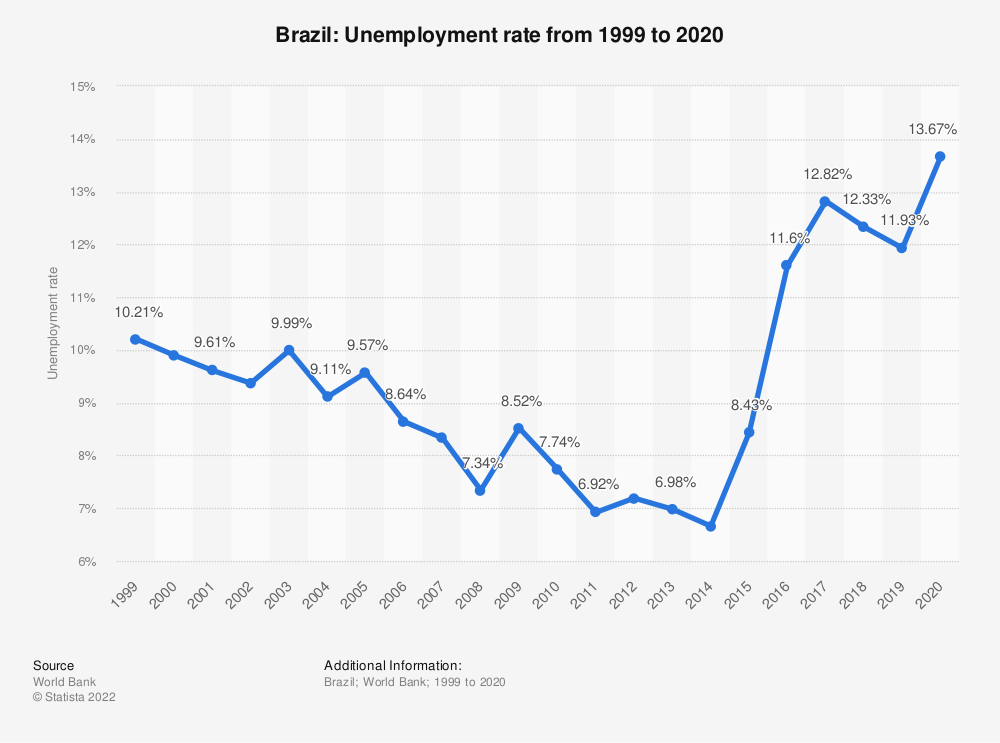 Statistic: Brazil: Unemployment rate from 1999 to 2020 | Statista