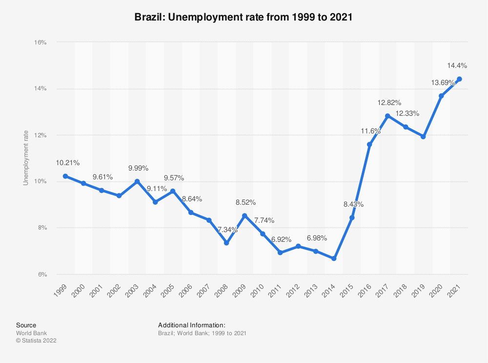 Statistic: Brazil: Unemployment rate from 1998 to 2018   Statista