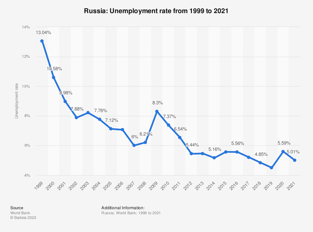 Statistic: Russia: Unemployment rate from 1998 to 2018 | Statista