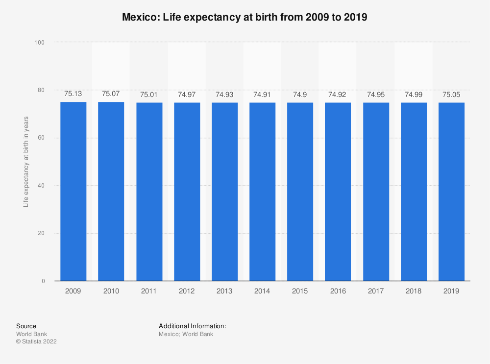 Statistic: Mexico: Life expectancy at birth from 2008 to 2018 | Statista