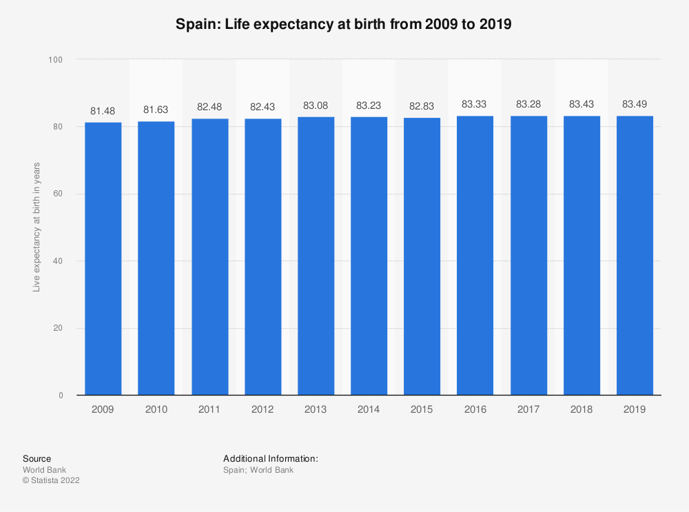 Statistic: Spain: Life expectancy at birth from 2008 to 2018 | Statista
