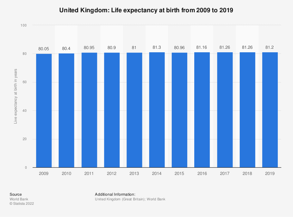 Statistic: United Kingdom: Life expectancy at birth from 2008 to 2018 | Statista
