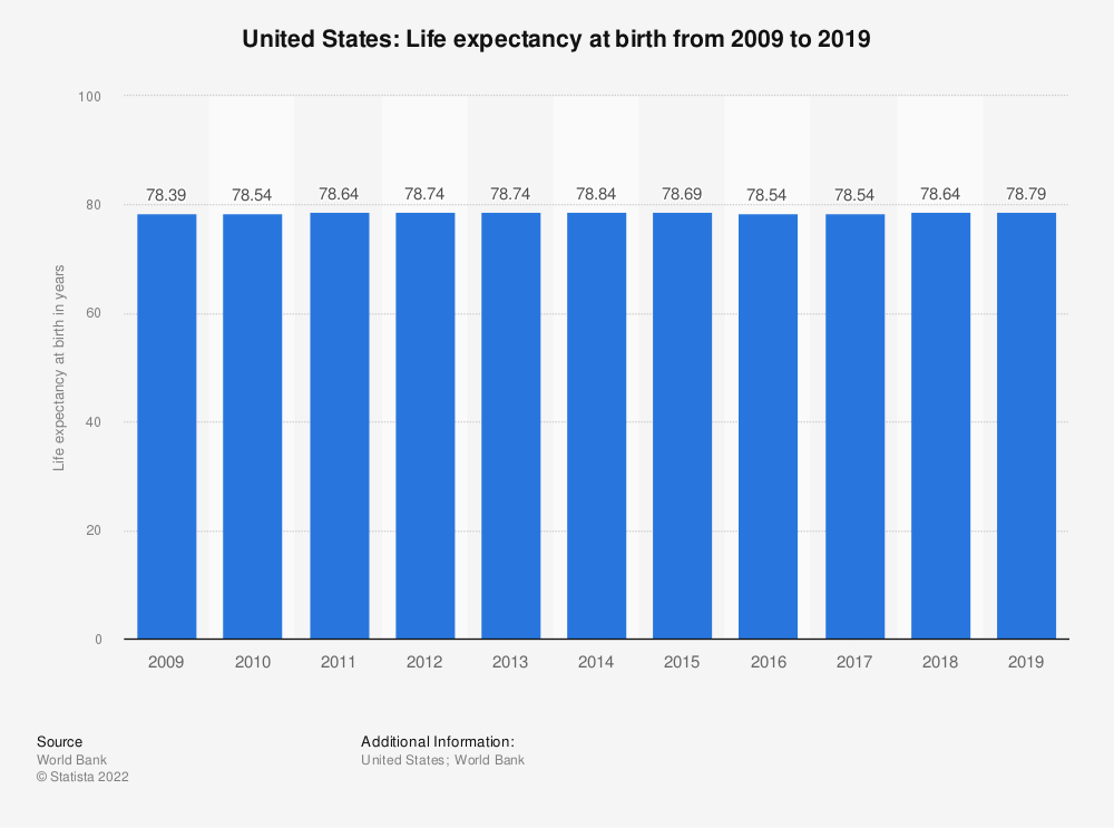Statistic: United States: Life expectancy at birth from 2007 to 2017 | Statista
