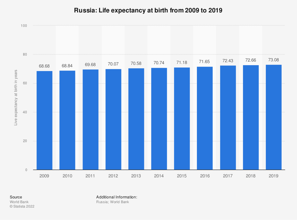 Statistic: Russia: Life expectancy at birth from 2007 to 2017 | Statista