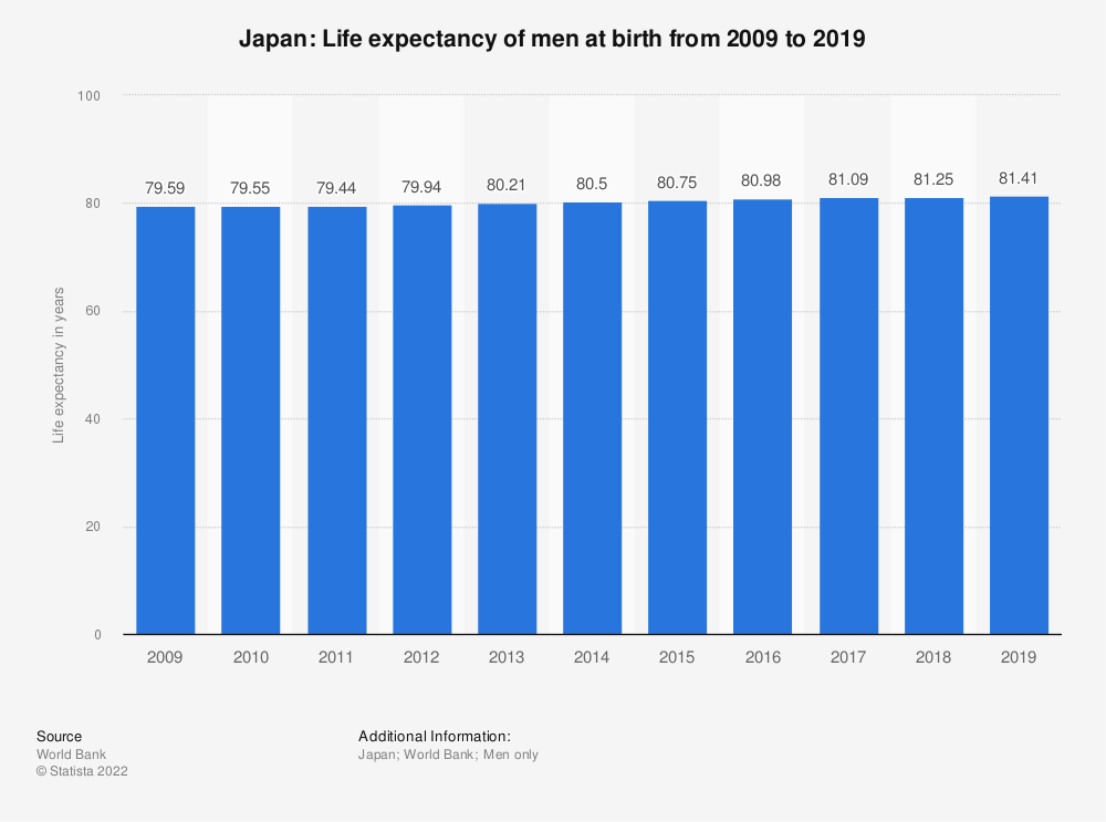 Statistic: Japan: Life expectancy of men at birth from 2006 to 2016 | Statista