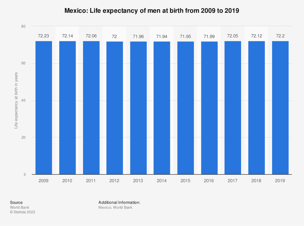 Statistic: Mexico: Life expectancy of men at birth from 2007 to 2017 | Statista