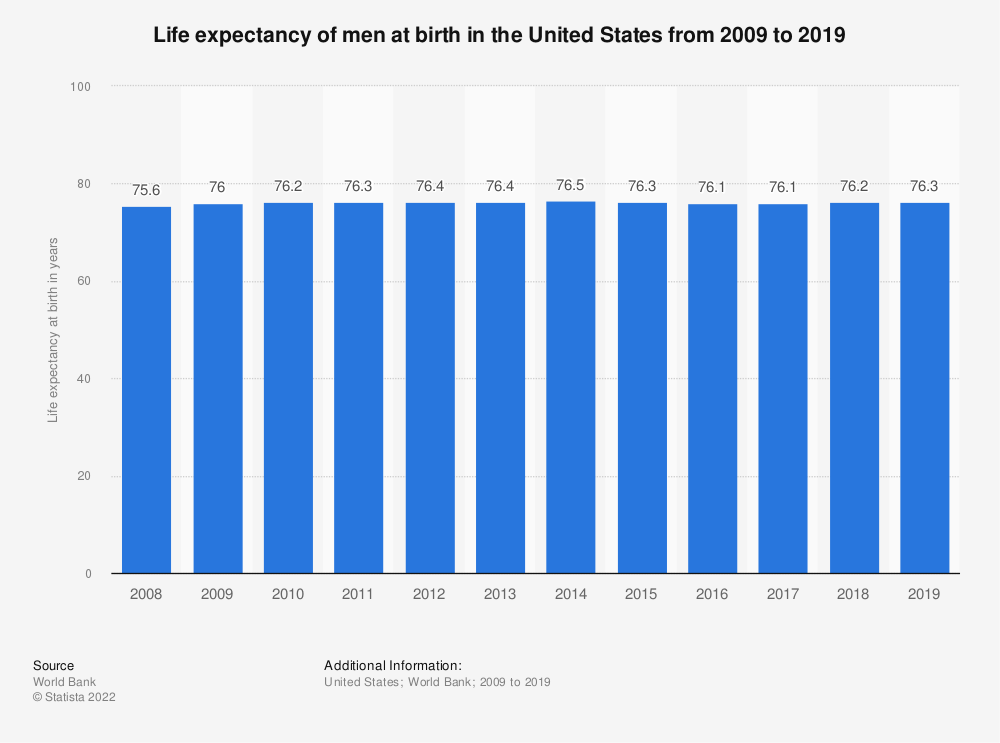 Statistic: Life expectancy of men at birth in the United States from 2007 to 2017 | Statista