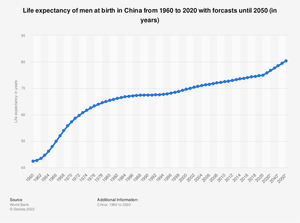 Statistic: Life expectancy of men at birth in China from 1960 to 2017 (in years) | Statista
