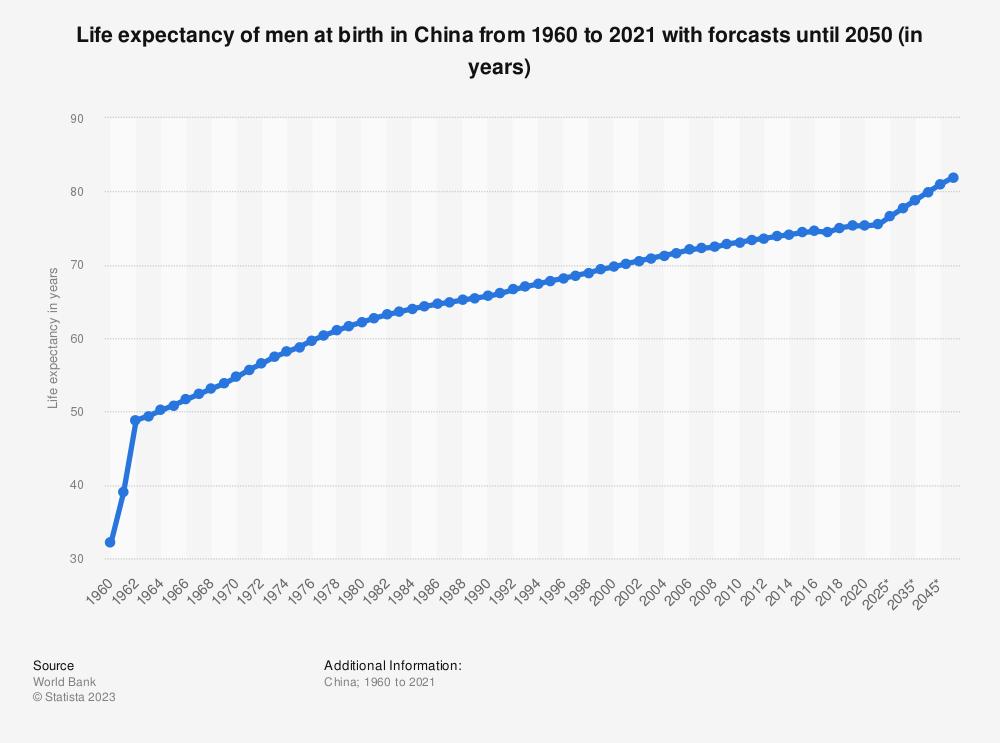 China Life Expectancy Men 2016 Statistic