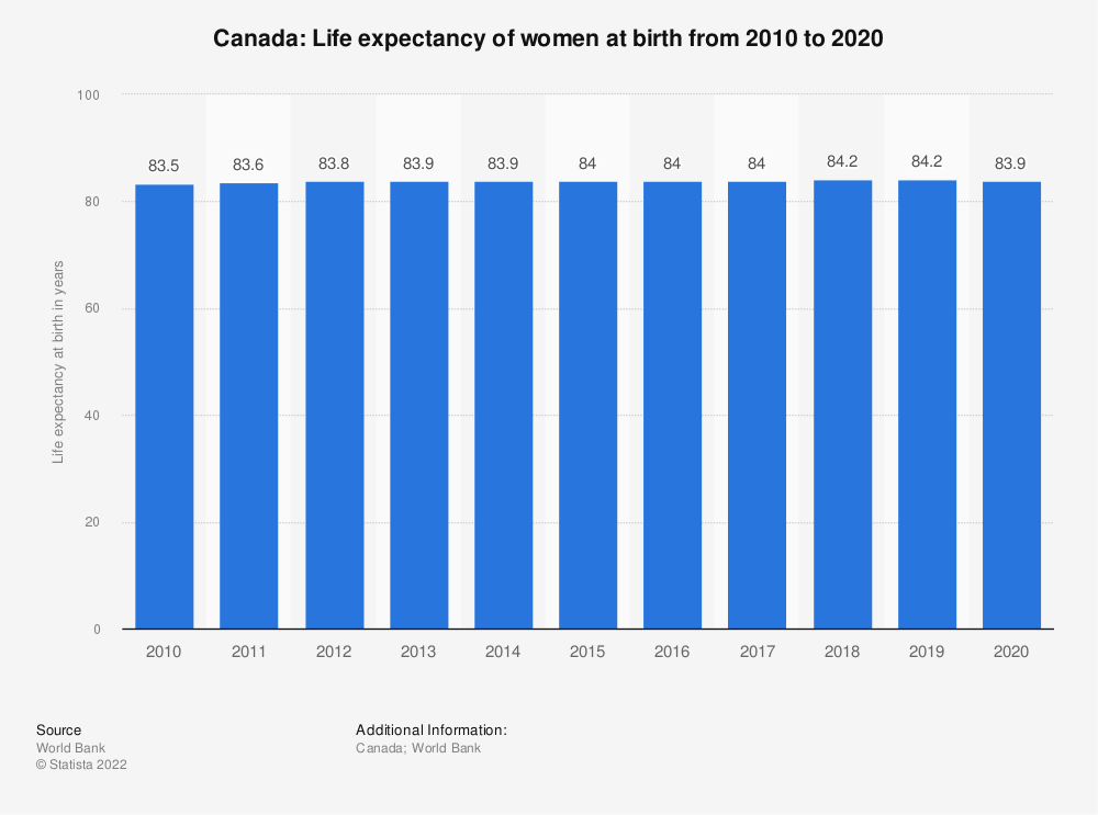 Statistic: Canada: Life expectancy of women at birth from 2007 to 2017 | Statista
