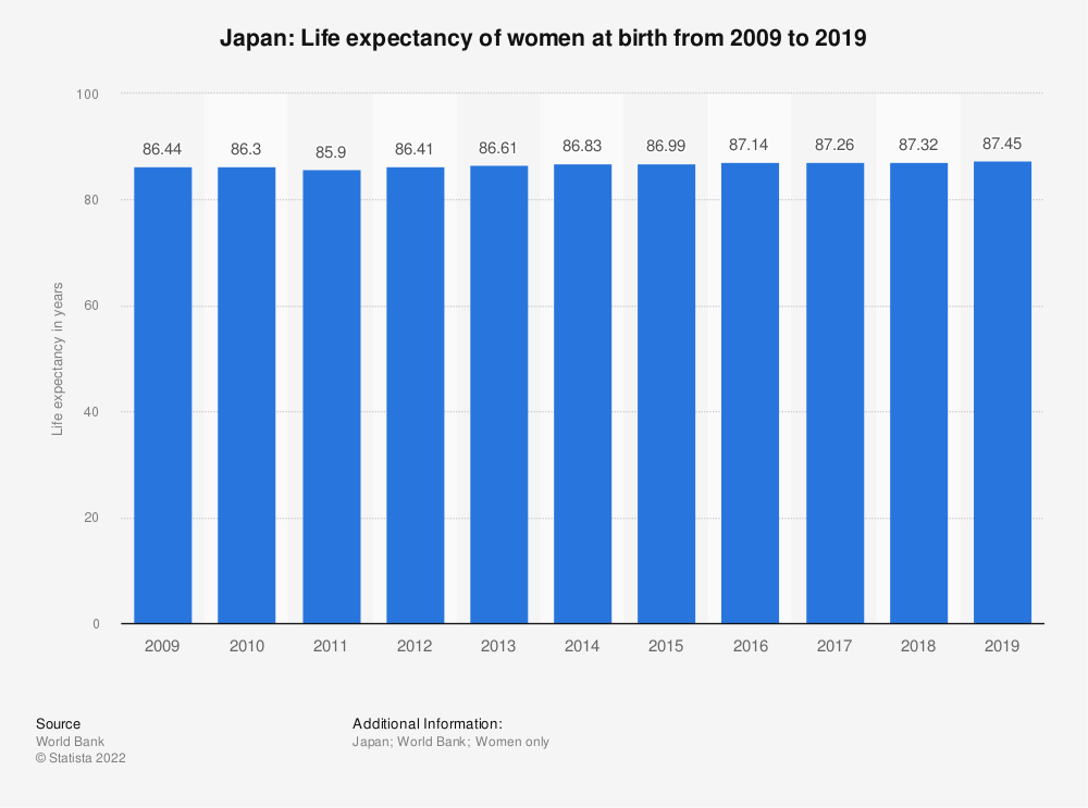 Statistic: Japan: Life expectancy of women at birth from 2005 to 2015 | Statista