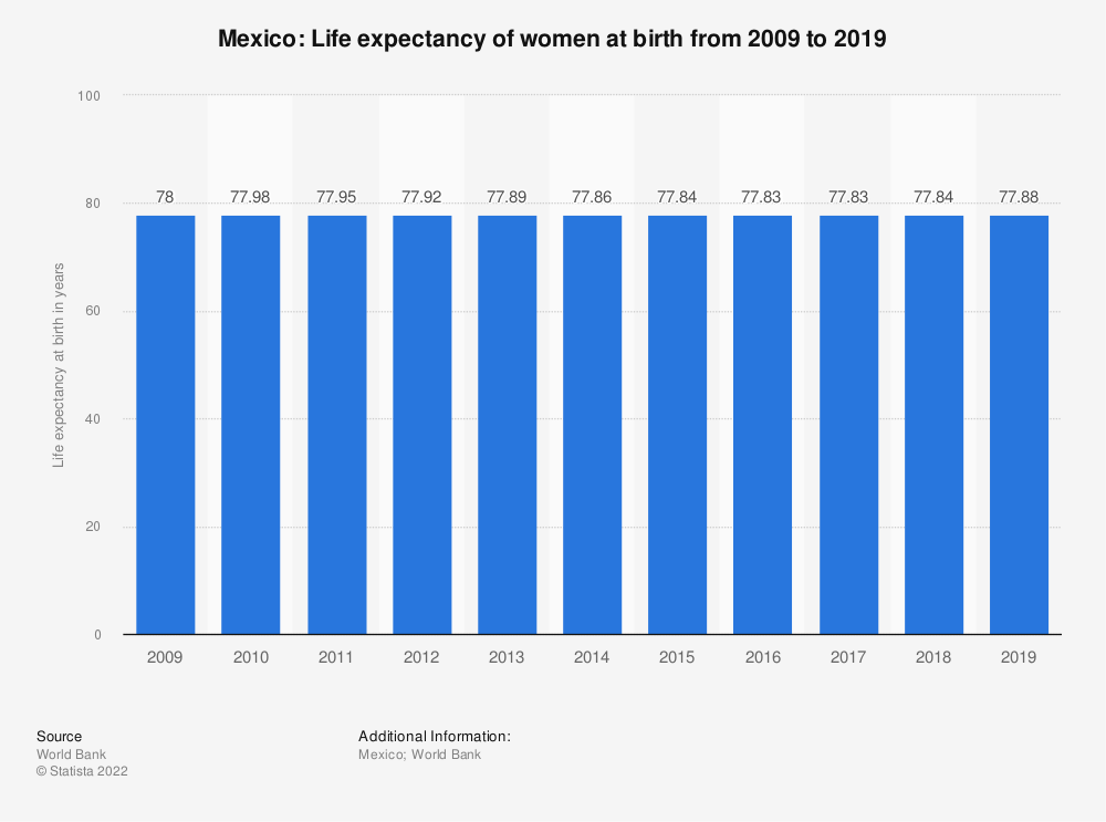 Statistic: Mexico: Life expectancy of women at birth from 2007 to 2017 | Statista