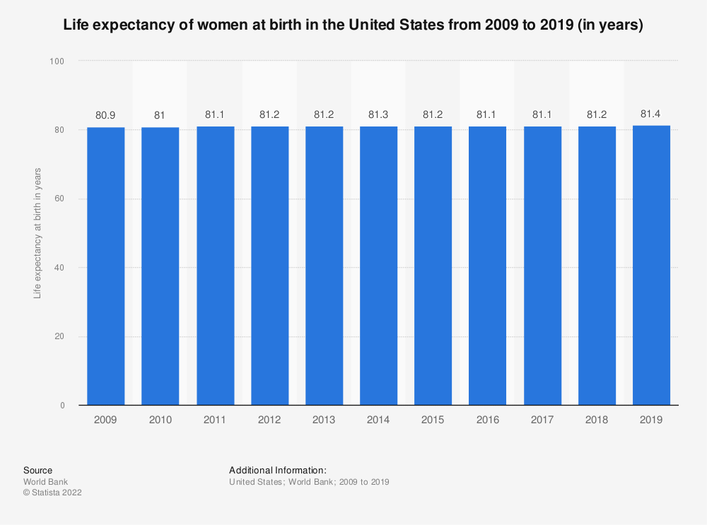 Statistic: United States: Life expectancy of women at birth from 2007 to 2017 (in years) | Statista