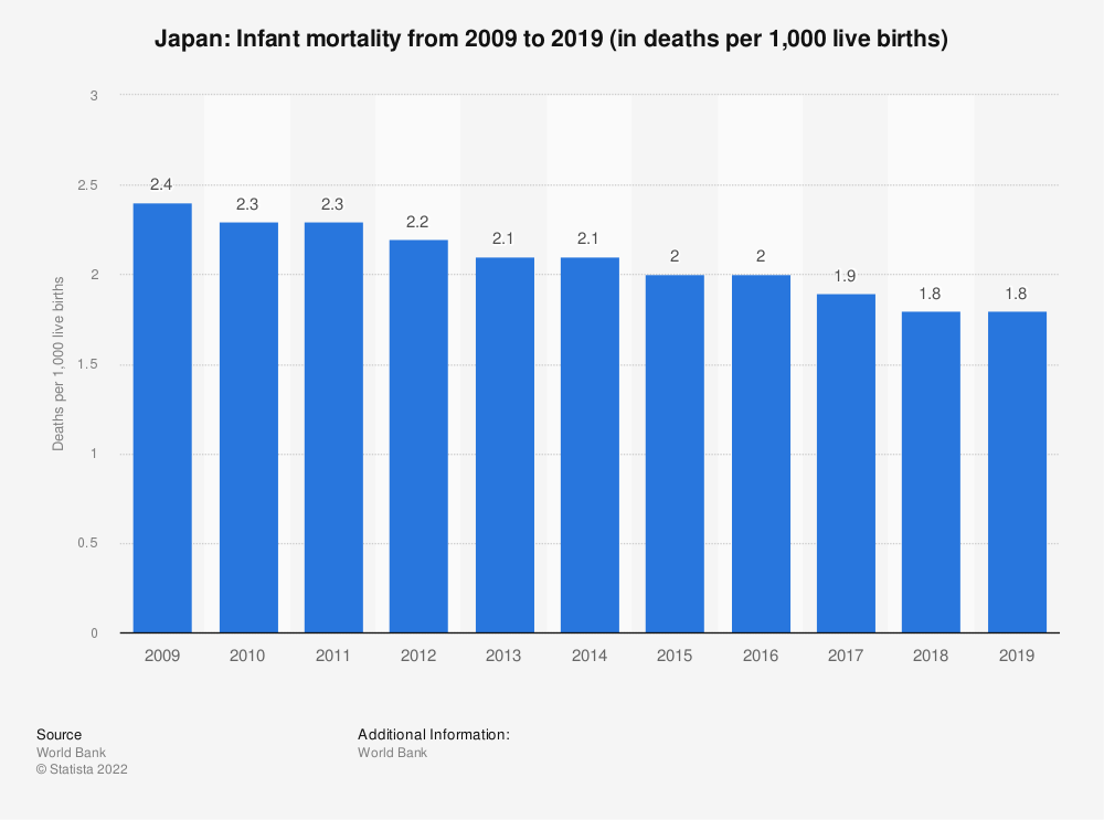 Statistic: Japan: Infant mortality from 2006 to 2016 (in deaths per 1,000 live births) | Statista