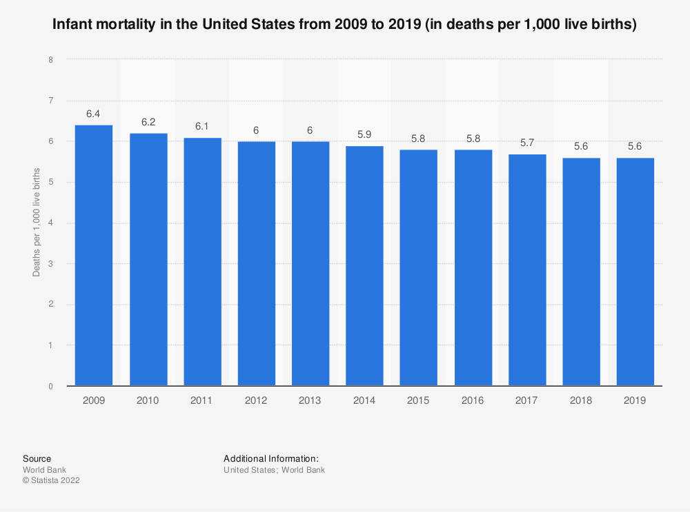 Statistic: Infant mortality in the United States from 2009 to 2019 (in deaths per 1,000 live births) | Statista