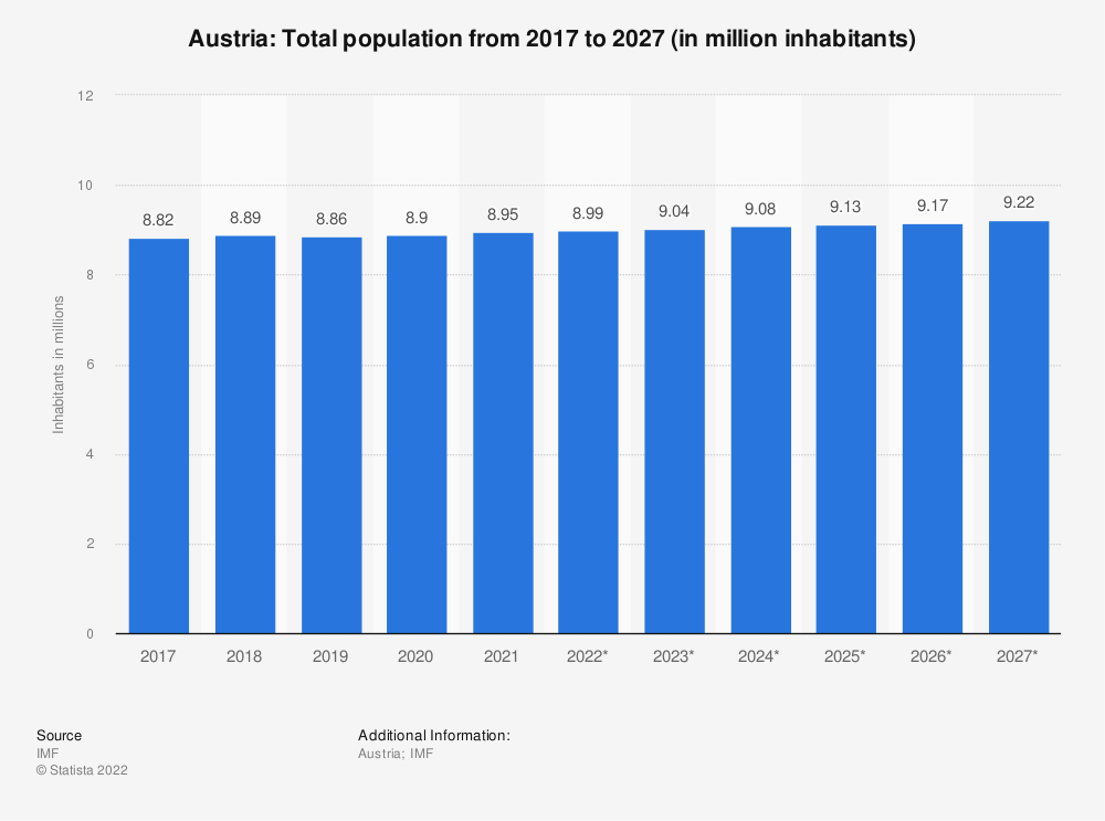 Statistic: Austria: Total population from 2014 to 2024 (in million inhabitants) | Statista