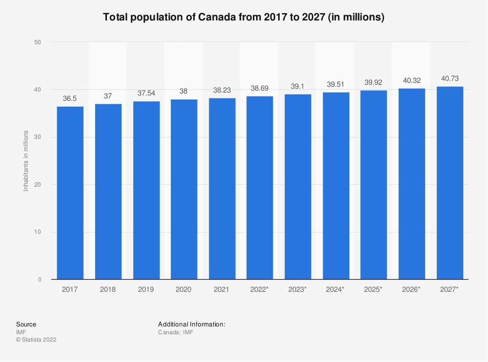 Statistic: Canada: Total population from 2015 to 2025 (in millions) | Statista